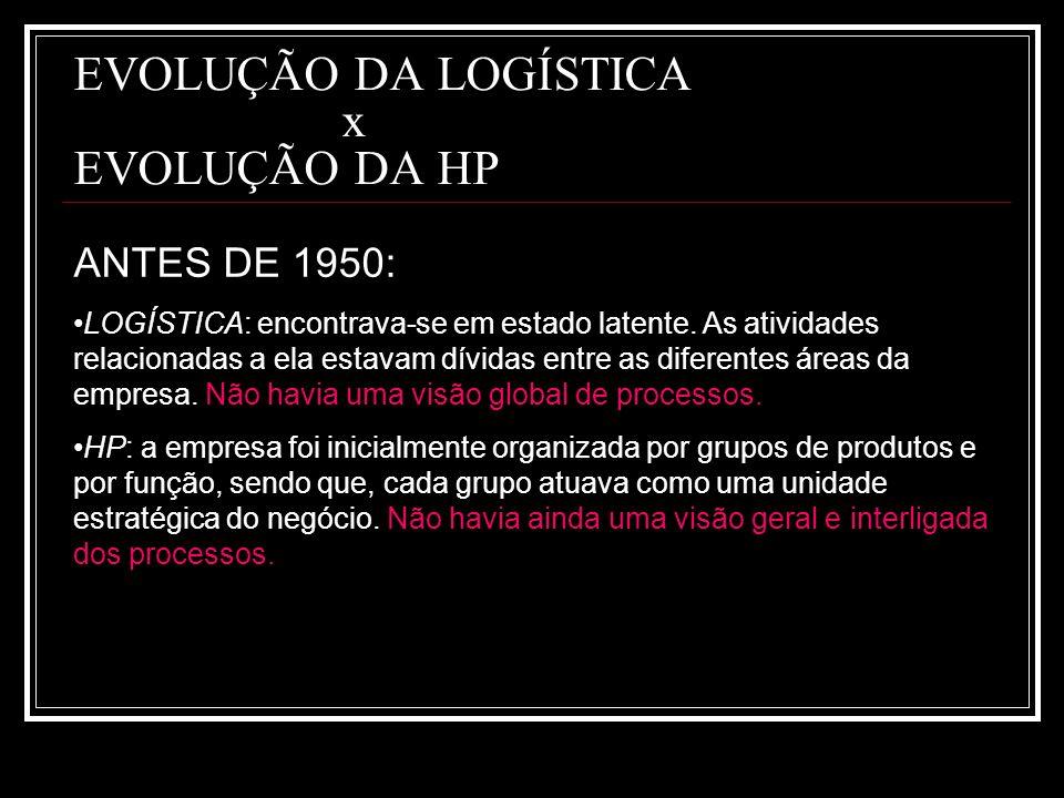 EVOLUÇÃO DA LOGÍSTICA x EVOLUÇÃO DA HP ANTES DE 1950: LOGÍSTICA: encontrava-se em estado latente. As atividades relacionadas a ela estavam dívidas ent