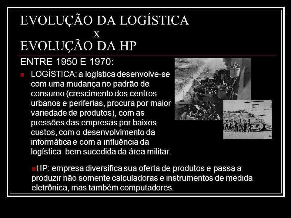 EVOLUÇÃO DA LOGÍSTICA x EVOLUÇÃO DA HP ENTRE 1950 E 1970: LOGÍSTICA: a logística desenvolve-se com uma mudança no padrão de consumo (crescimento dos c