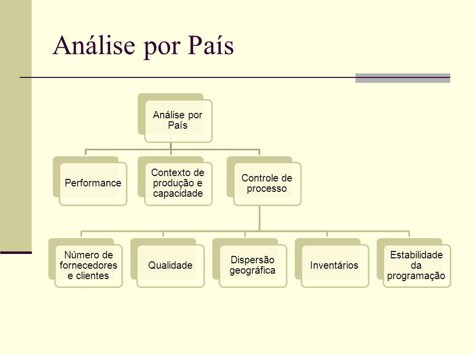 Análise por País Performance Contexto de produção e capacidade Controle de processo Número de fornecedores e clientes Qualidade Dispersão geográfica I