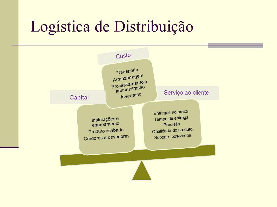 Logística de Distribuição Custo Serviço ao cliente Instalações e equipamento Produto acabado Credores e devedores Transporte Armazenagem Processamento