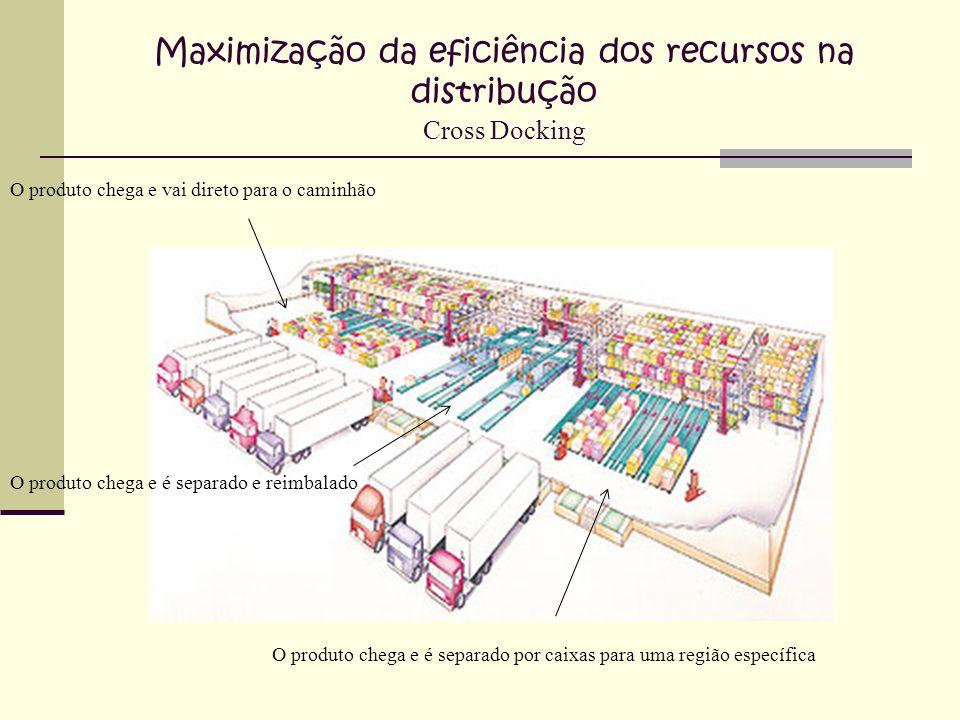 Maximização da eficiência dos recursos na distribução Cross Docking O produto chega e vai direto para o caminhão O produto chega e é separado por caix