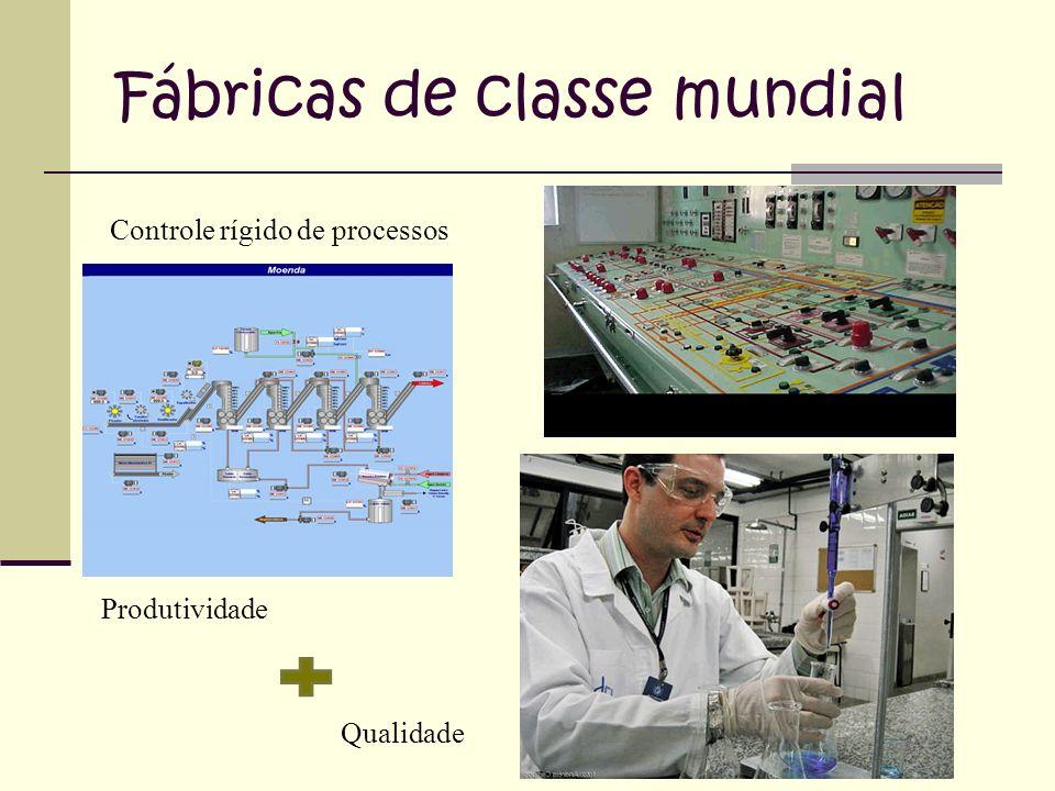 Fábricas de classe mundial Controle rígido de processos Qualidade Produtividade