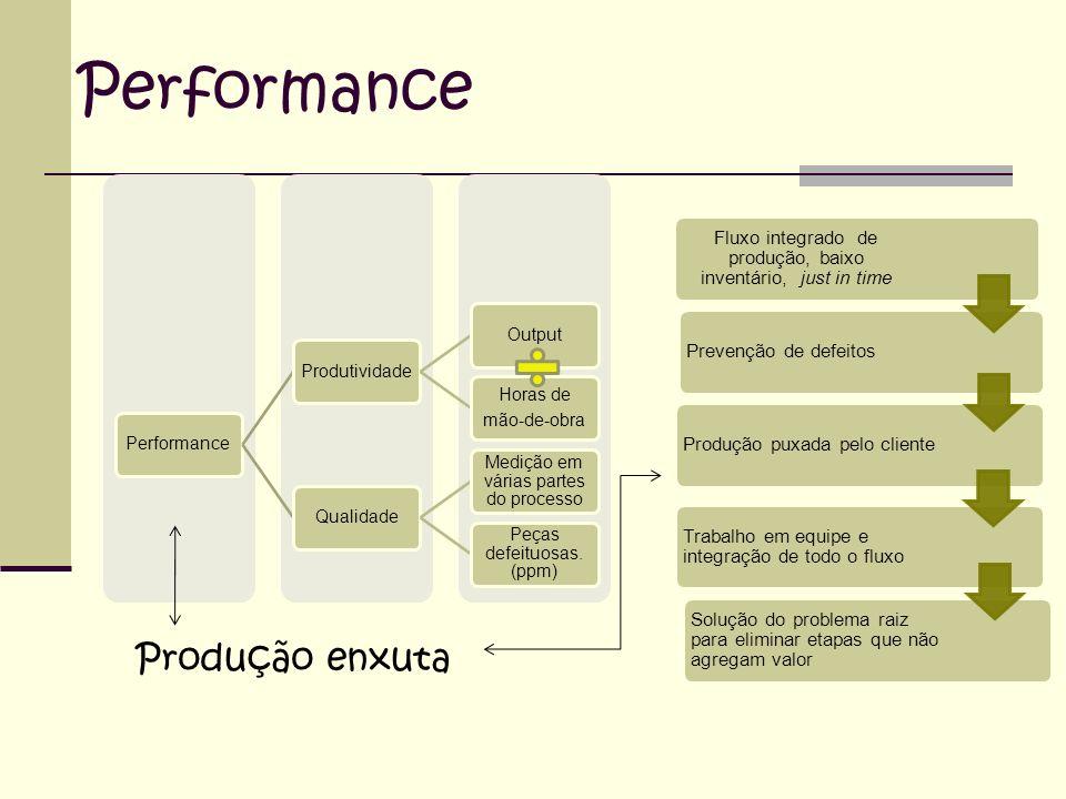 Performance ProdutividadeOutput Horas de mão-de-obra Qualidade Medição em várias partes do processo Peças defeituosas. (ppm) Fluxo integrado de produç