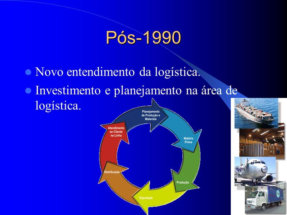 Papel da Logística na Empresa Atividades logísticas: primárias e secundárias.