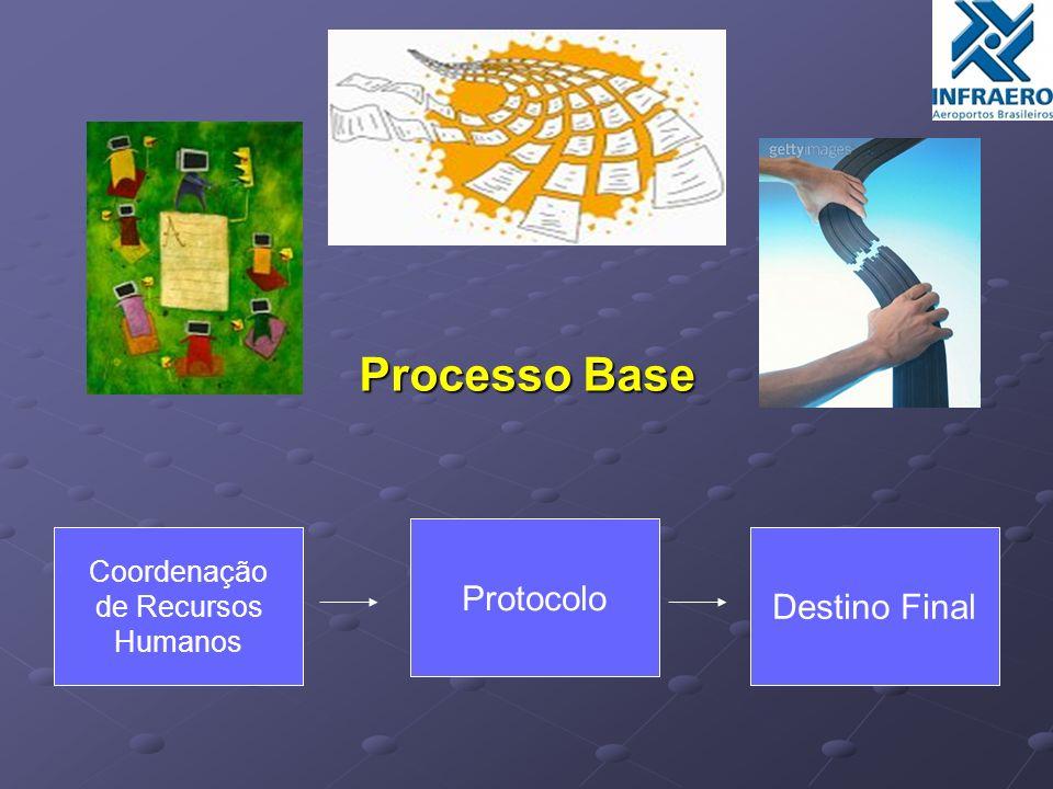 Processo Base Coordenação de Recursos Humanos Protocolo Destino Final