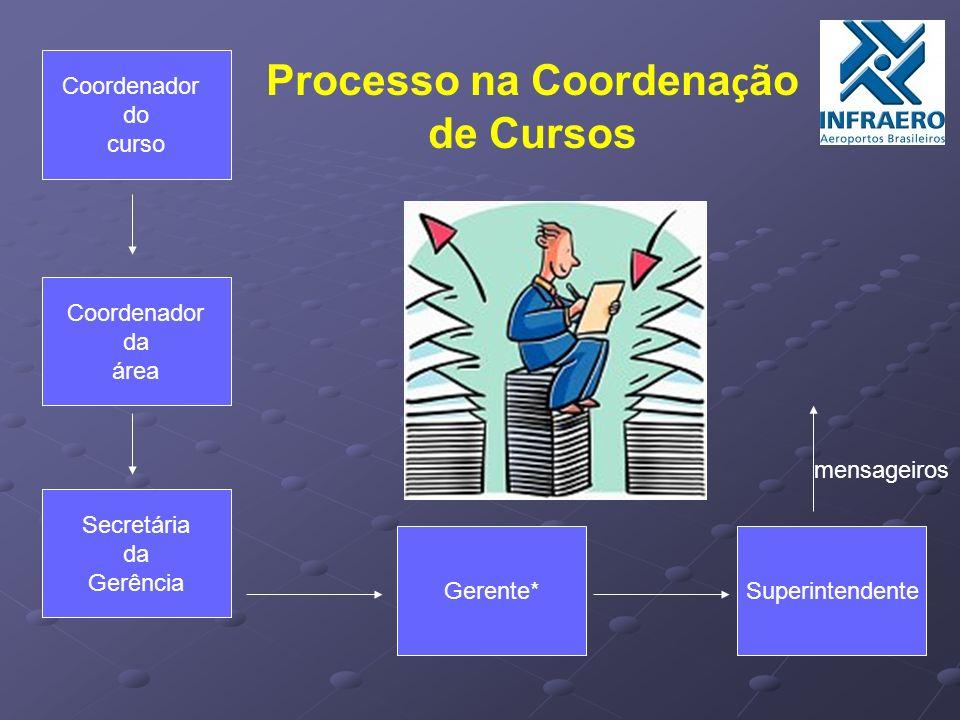 Coordenador do curso Coordenador da área Secretária da Gerência Gerente*Superintendente Processo na Coordena ç ão de Cursos mensageiros