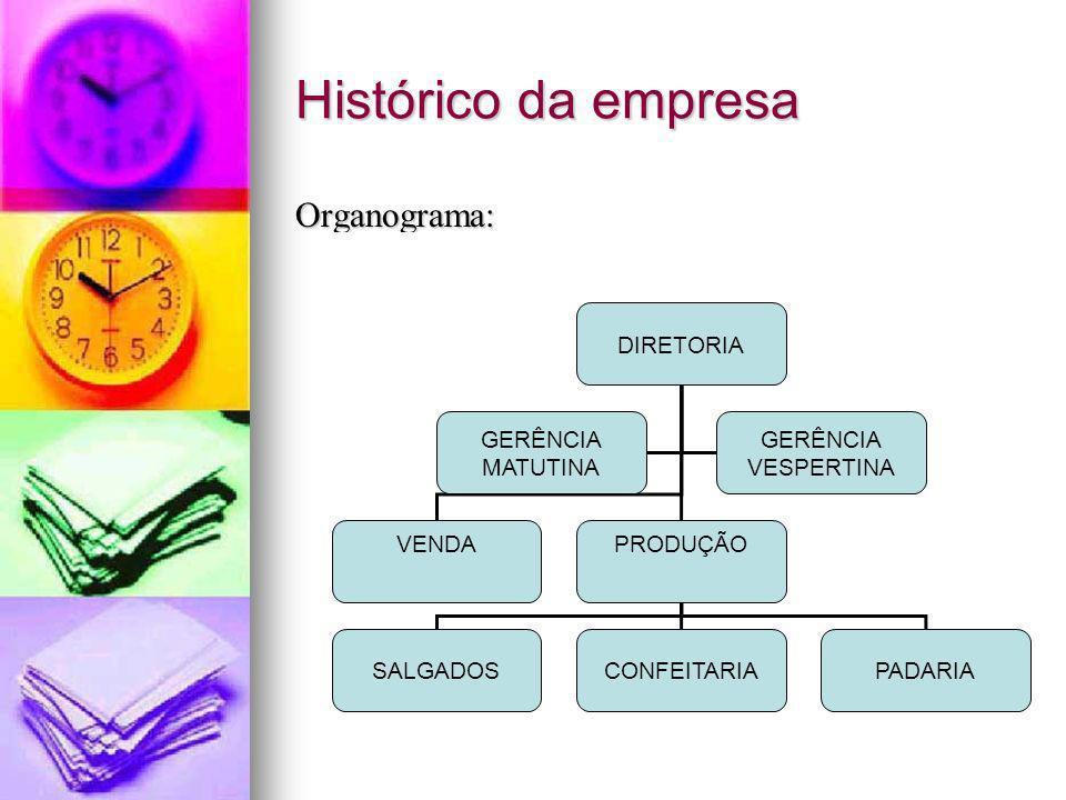 Histórico da empresa Organograma: DIRETORIA VENDAPRODUÇÃO SALGADOSCONFEITARIAPADARIA GERÊNCIA MATUTINA GERÊNCIA VESPERTINA