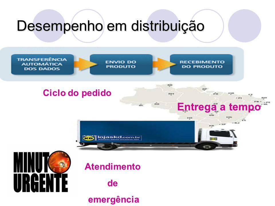 Desempenho em distribuição Entrega a tempo Atendimento de emergência Ciclo do pedido