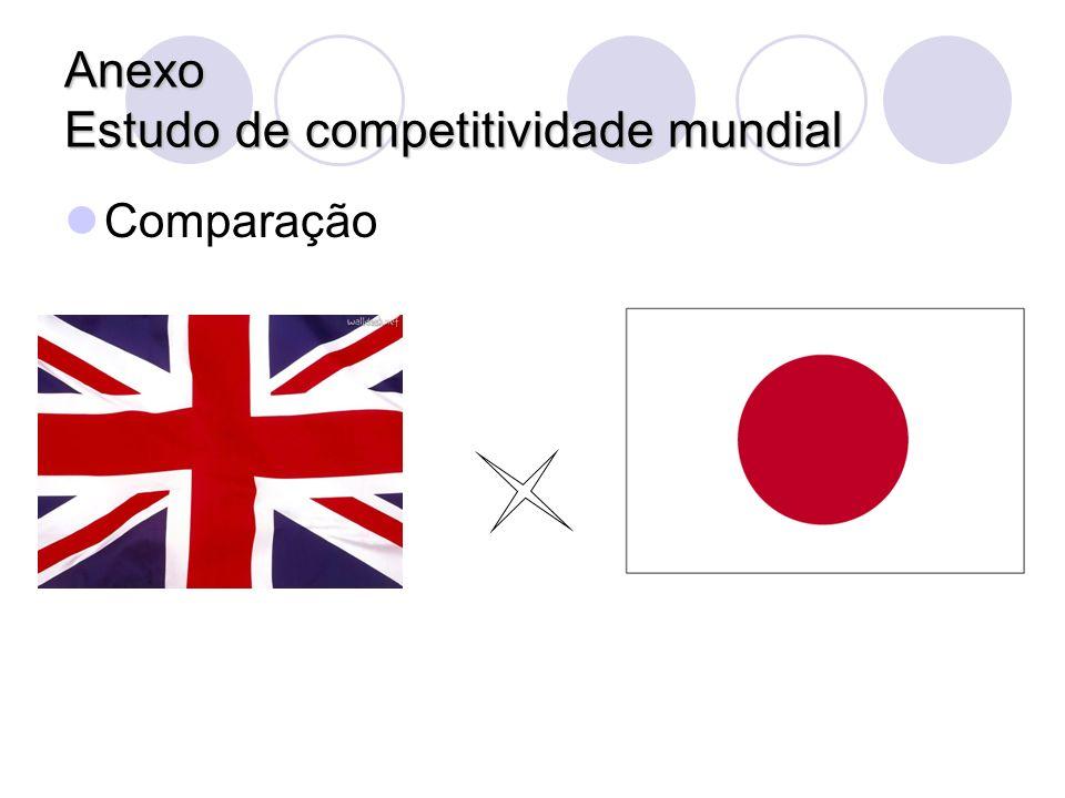 Anexo Estudo de competitividade mundial Comparação