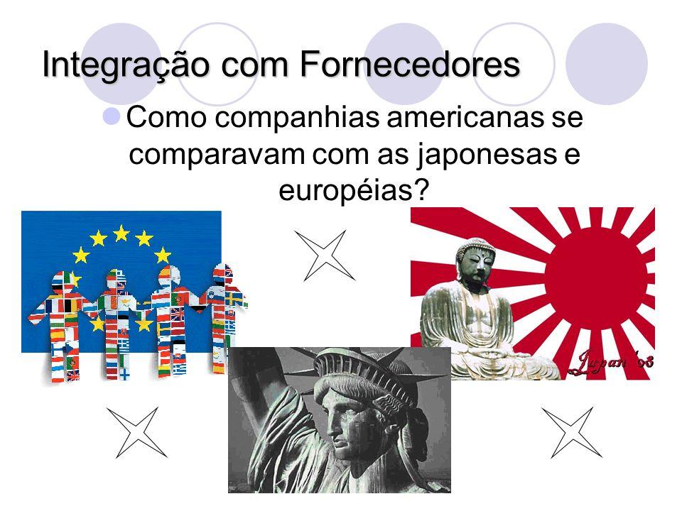 Integração com Fornecedores Como companhias americanas se comparavam com as japonesas e européias?