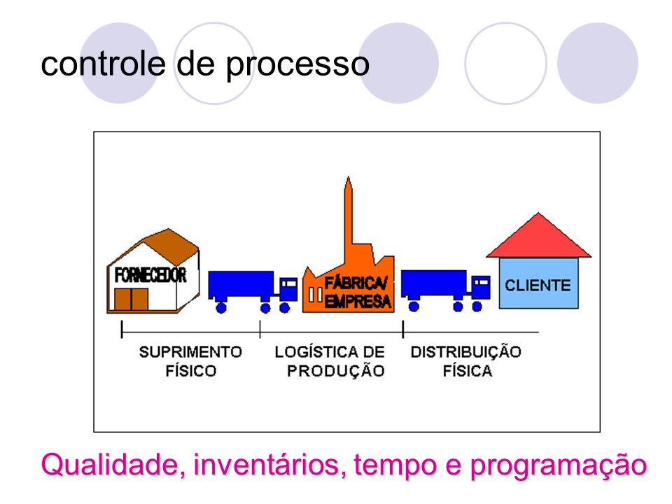 controle de processo Qualidade, inventários, tempo e programação