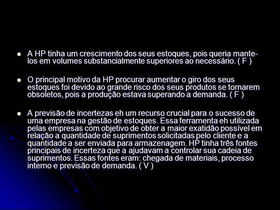 A HP tinha um crescimento dos seus estoques, pois queria mante- los em volumes substancialmente superiores ao necessário. ( F ) A HP tinha um crescime