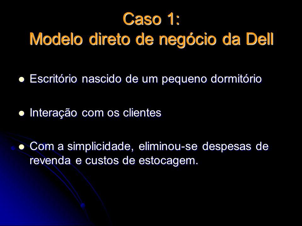 Caso 1: Modelo direto de negócio da Dell Escritório nascido de um pequeno dormitório Escritório nascido de um pequeno dormitório Interação com os clie