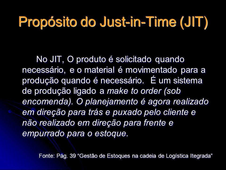 Propósito do Just-in-Time (JIT) No JIT, O produto é solicitado quando necessário, e o material é movimentado para a produção quando é necessário. É um