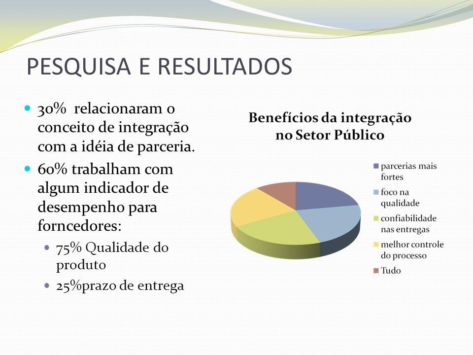 PESQUISA E RESULTADOS 30% relacionaram o conceito de integração com a idéia de parceria. 60% trabalham com algum indicador de desempenho para forncedo
