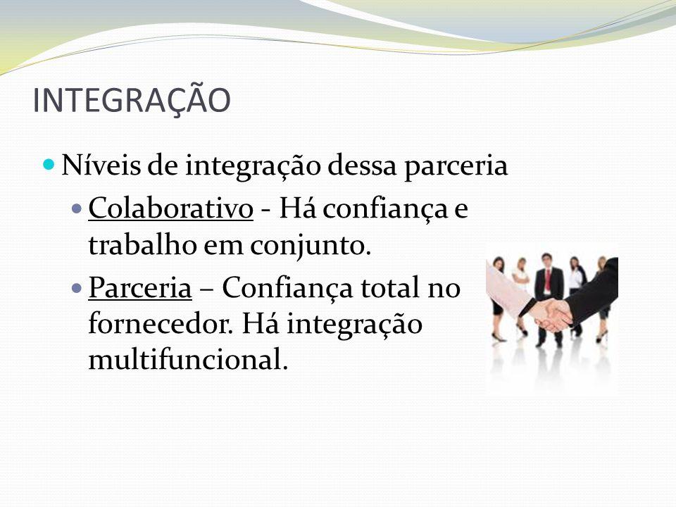 INTEGRAÇÃO Níveis de integração dessa parceria Colaborativo - Há confiança e trabalho em conjunto. Parceria – Confiança total no fornecedor. Há integr