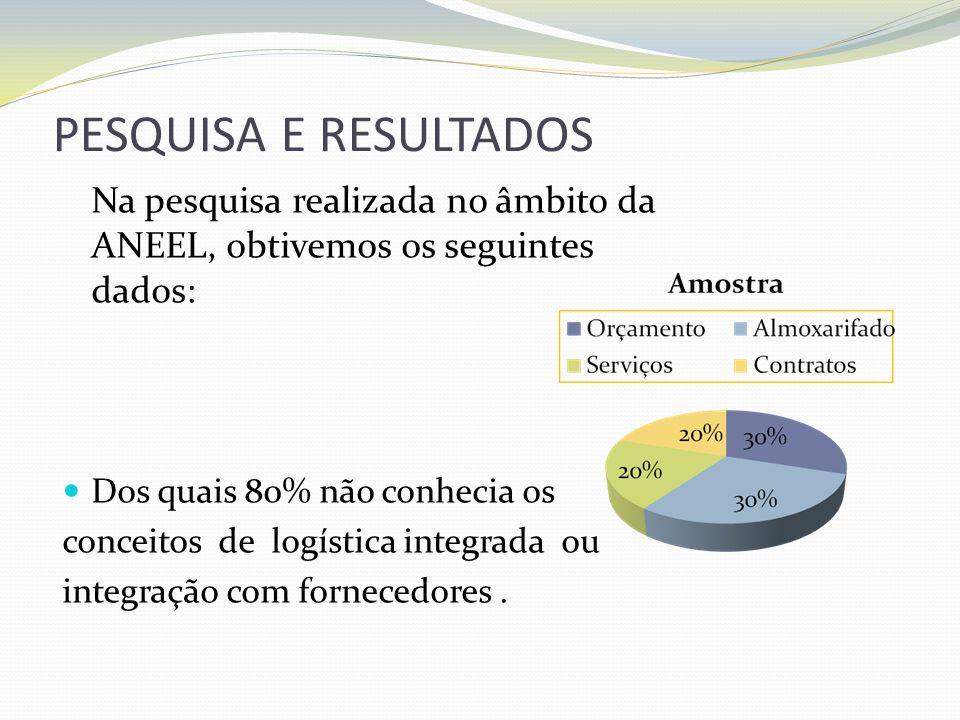 PESQUISA E RESULTADOS Na pesquisa realizada no âmbito da ANEEL, obtivemos os seguintes dados: Dos quais 80% não conhecia os conceitos de logística int