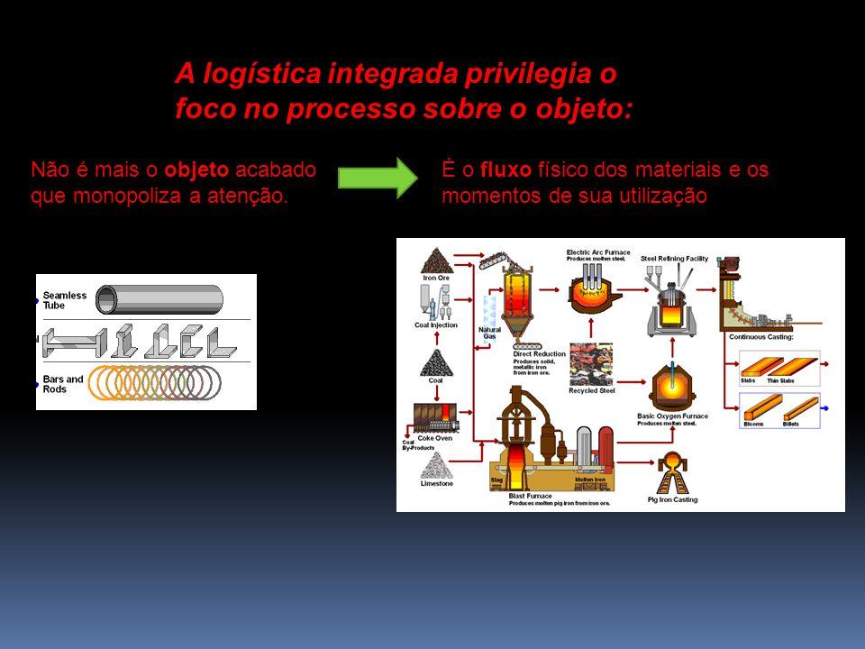 A preocupação da logística integrada começa: na fonte original de fornecimento e termina no ponto de consumo Ponto de consumo Fonte de Origem