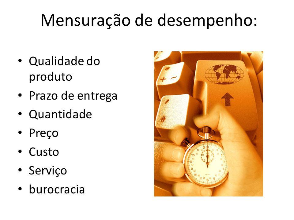 Mensuração de desempenho: Qualidade do produto Prazo de entrega Quantidade Preço Custo Serviço burocracia