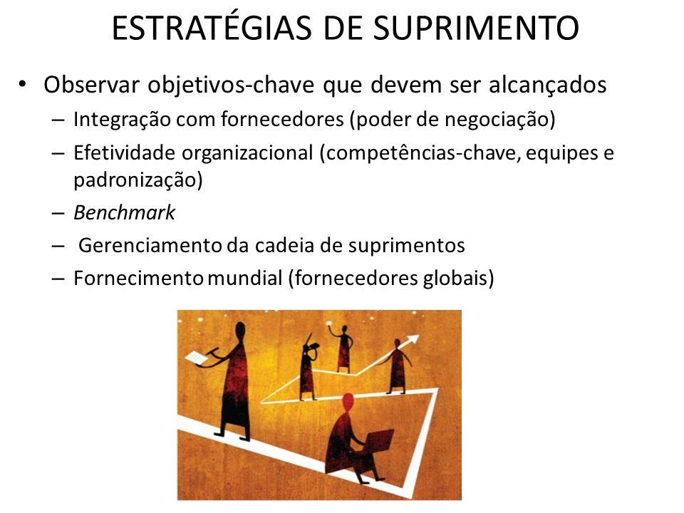 ESTRATÉGIAS DE SUPRIMENTO Observar objetivos-chave que devem ser alcançados – Integração com fornecedores (poder de negociação) – Efetividade organiza