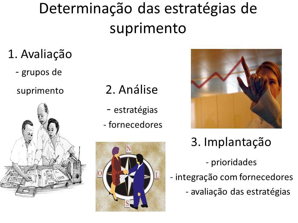 Determinação das estratégias de suprimento 1. Avaliação - grupos de suprimento 2. Análise - estratégias - fornecedores 3. Implantação - prioridades -