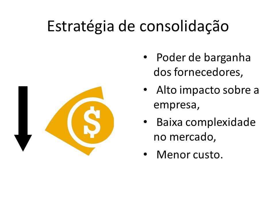 Estratégia de consolidação Poder de barganha dos fornecedores, Alto impacto sobre a empresa, Baixa complexidade no mercado, Menor custo.