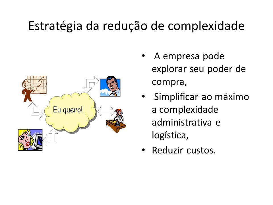 Estratégia da redução de complexidade A empresa pode explorar seu poder de compra, Simplificar ao máximo a complexidade administrativa e logística, Re