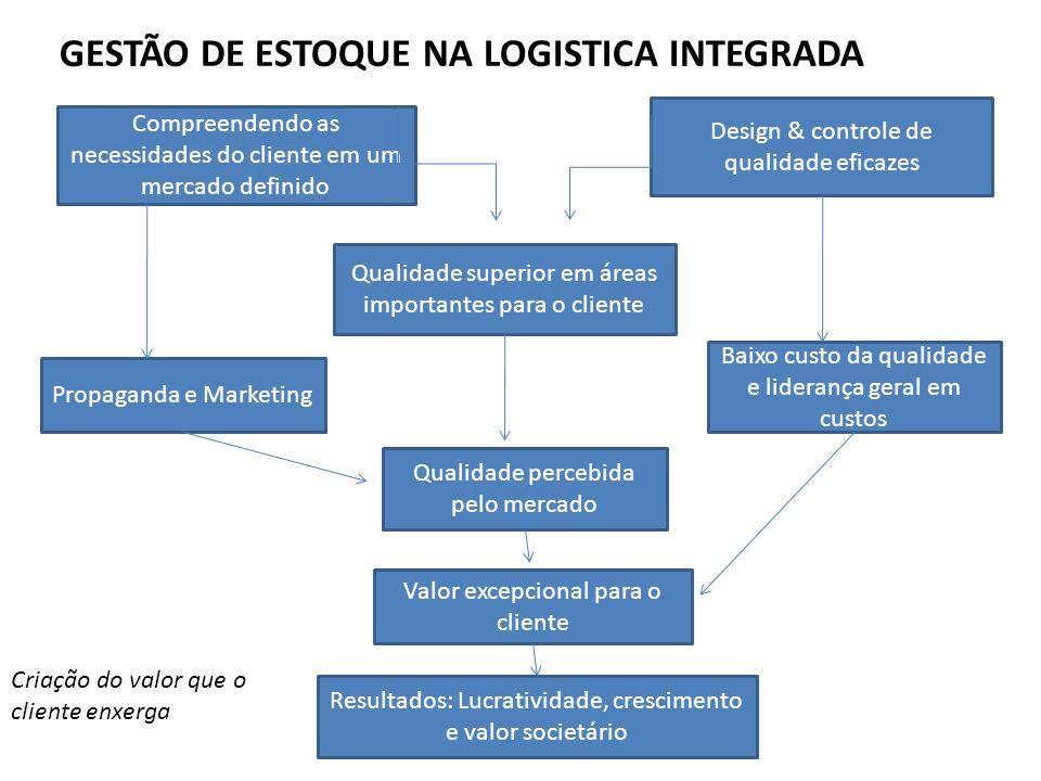 GESTÃO DE ESTOQUE NA LOGISTICA INTEGRADA Compreendendo as necessidades do cliente em um mercado definido Design & controle de qualidade eficazes Quali