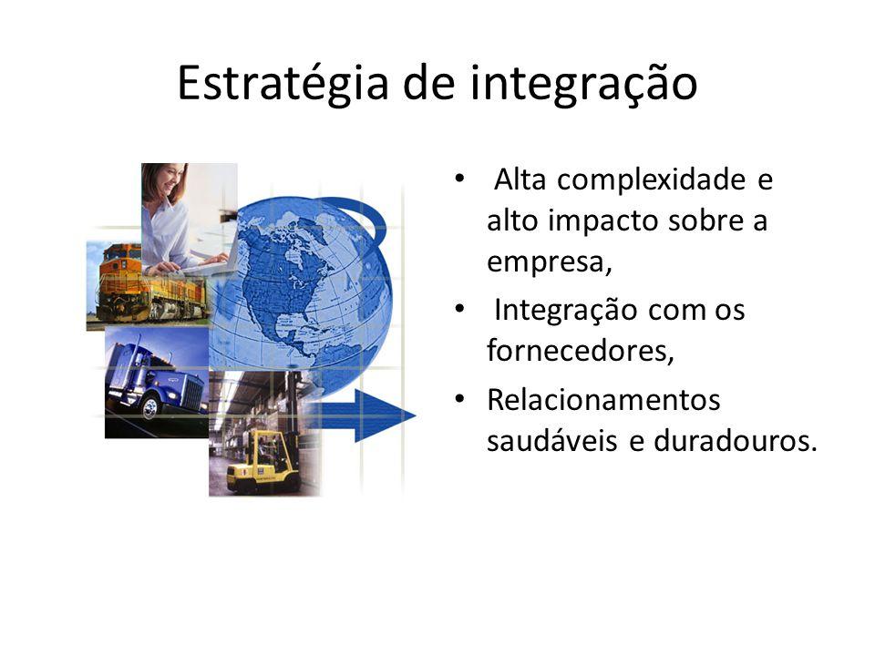 Estratégia de integração Alta complexidade e alto impacto sobre a empresa, Integração com os fornecedores, Relacionamentos saudáveis e duradouros.