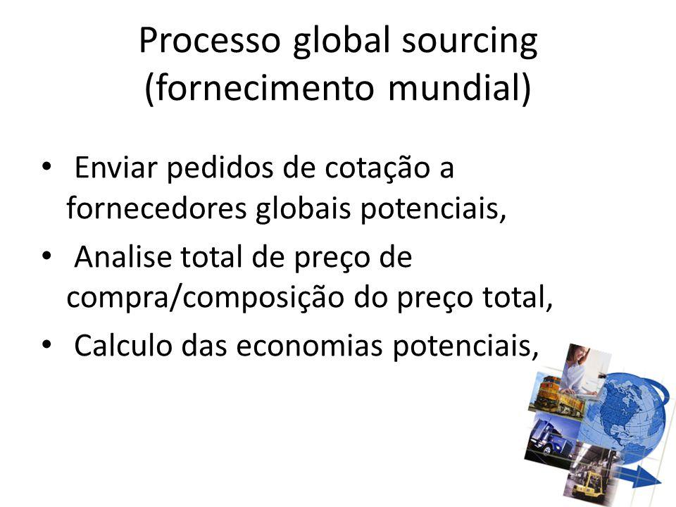 Processo global sourcing (fornecimento mundial) Enviar pedidos de cotação a fornecedores globais potenciais, Analise total de preço de compra/composiç