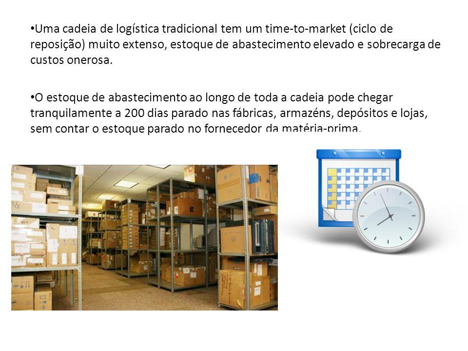 Uma cadeia de logística tradicional tem um time-to-market (ciclo de reposição) muito extenso, estoque de abastecimento elevado e sobrecarga de custos
