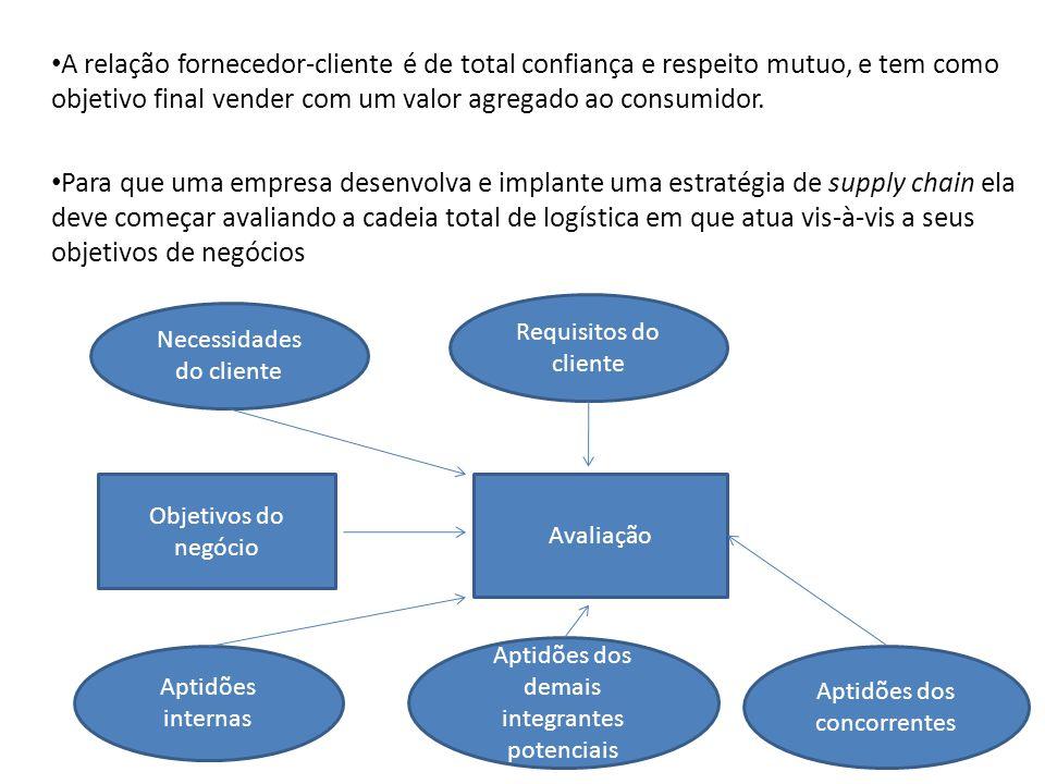 A relação fornecedor-cliente é de total confiança e respeito mutuo, e tem como objetivo final vender com um valor agregado ao consumidor. Para que uma