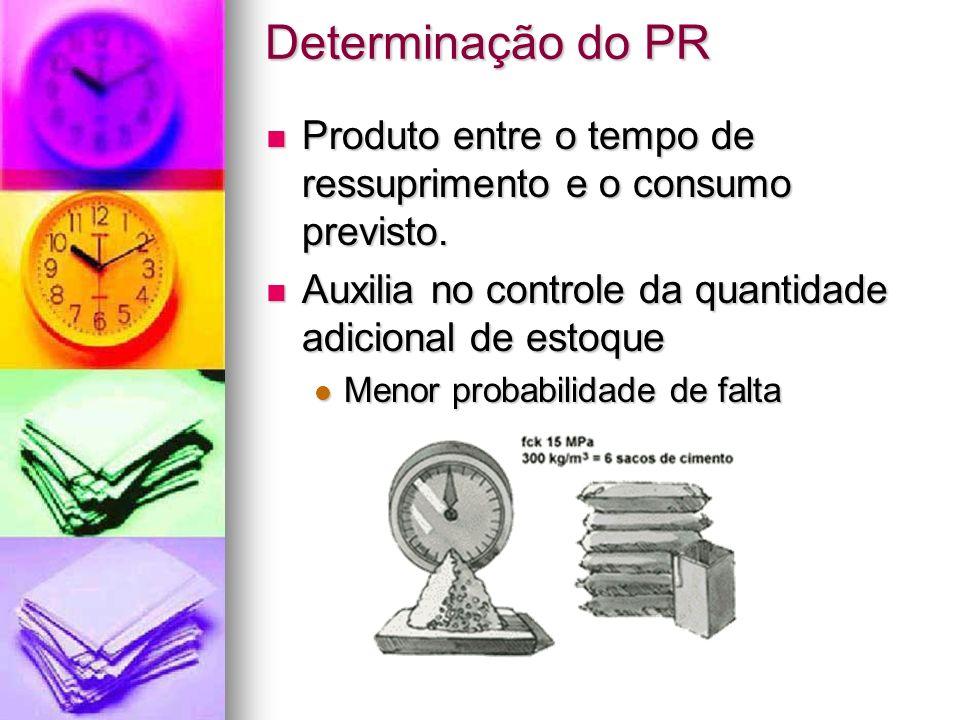 Determinação do PR Produto entre o tempo de ressuprimento e o consumo previsto. Produto entre o tempo de ressuprimento e o consumo previsto. Auxilia n