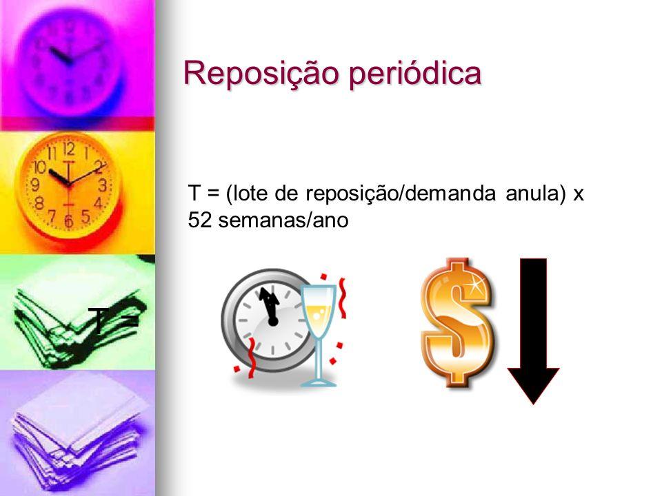 Reposição periódica T = (lote de reposição/demanda anula) x 52 semanas/ano T =