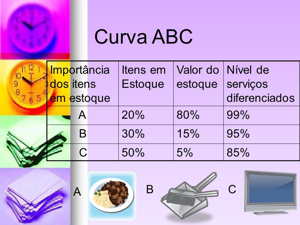 Importância dos itens em estoque Itens em Estoque Valor do estoque Nível de serviços diferenciados A20%80%99% B30%15%95% C50%5%85% Curva ABC A BC
