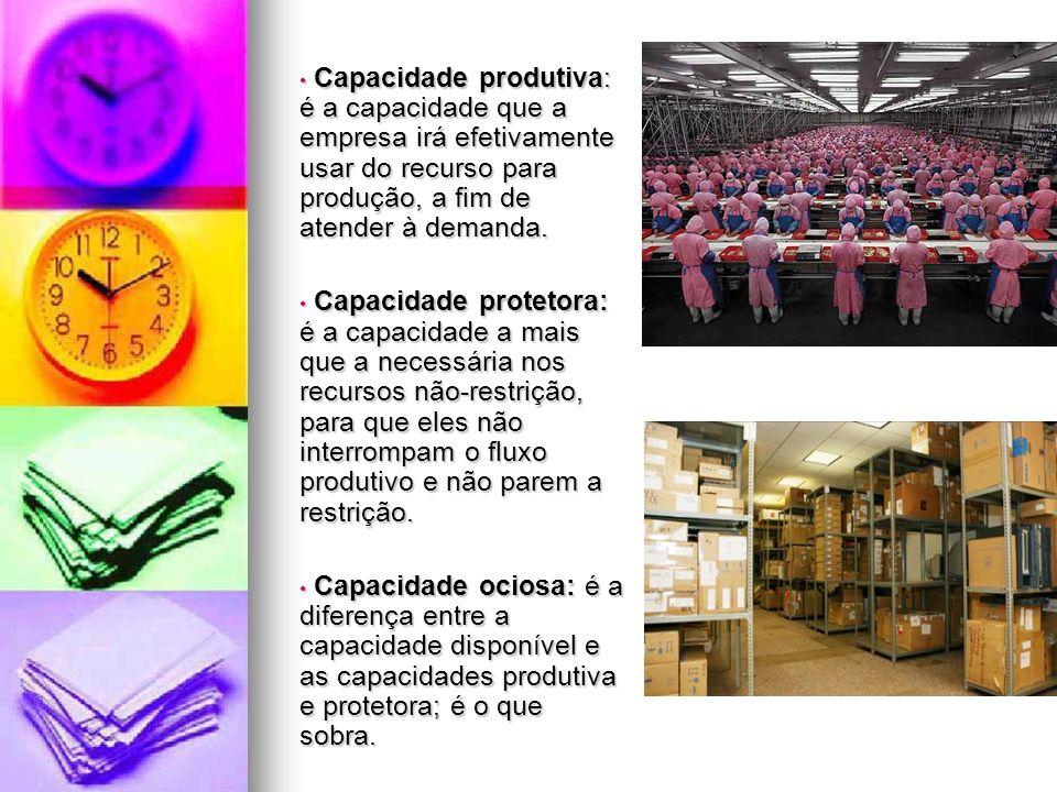 Capacidade produtiva: é a capacidade que a empresa irá efetivamente usar do recurso para produção, a fim de atender à demanda. Capacidade produtiva: é