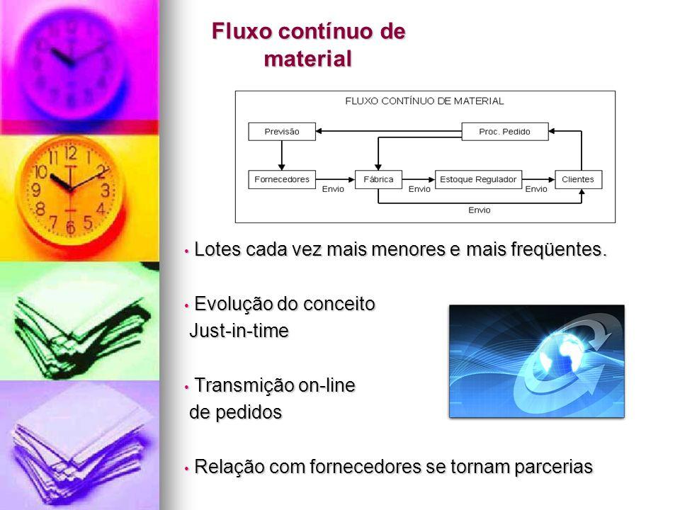 Fluxo contínuo de material Lotes cada vez mais menores e mais freqüentes. Lotes cada vez mais menores e mais freqüentes. Evolução do conceito Evolução