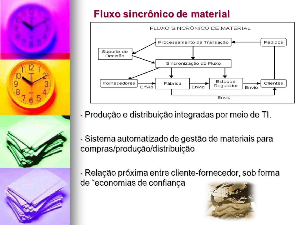 Fluxo sincrônico de material Produção e distribuição integradas por meio de TI. Produção e distribuição integradas por meio de TI. Sistema automatizad