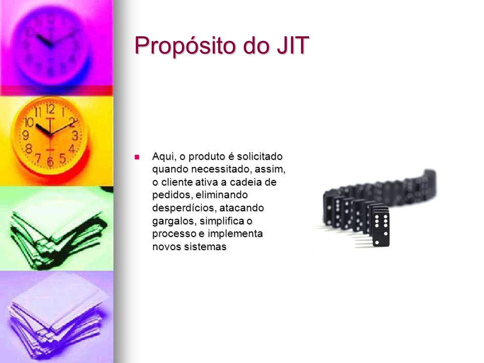 Propósito do JIT Aqui, o produto é solicitado quando necessitado, assim, o cliente ativa a cadeia de pedidos, eliminando desperdícios, atacando gargal