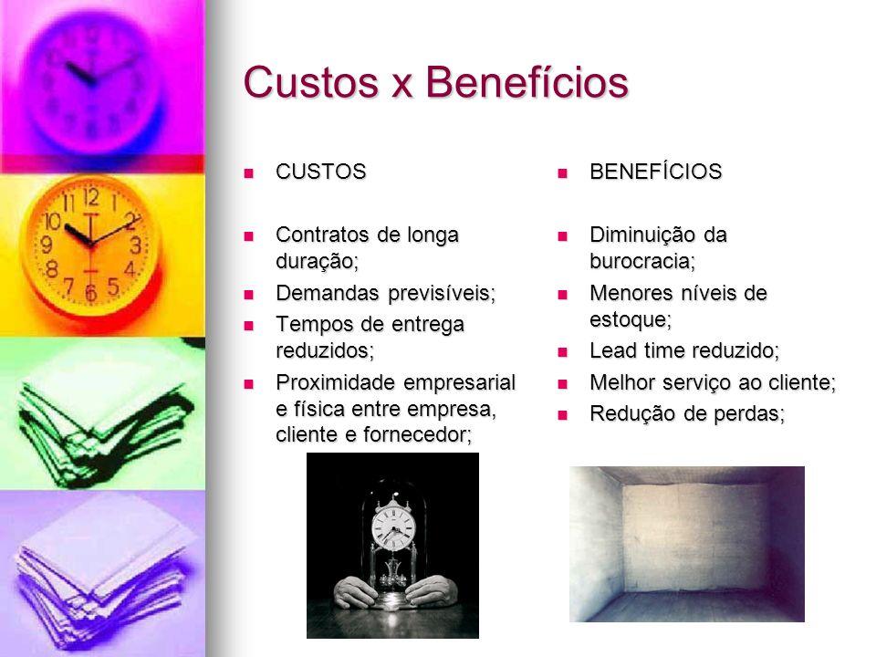Custos x Benefícios CUSTOS CUSTOS Contratos de longa duração; Contratos de longa duração; Demandas previsíveis; Demandas previsíveis; Tempos de entreg