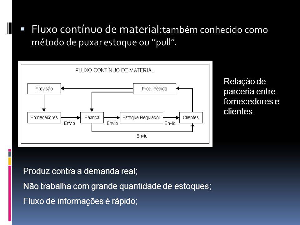 Fluxo contínuo de material: também conhecido como método de puxar estoque ou pull. Produz contra a demanda real; Não trabalha com grande quantidade de