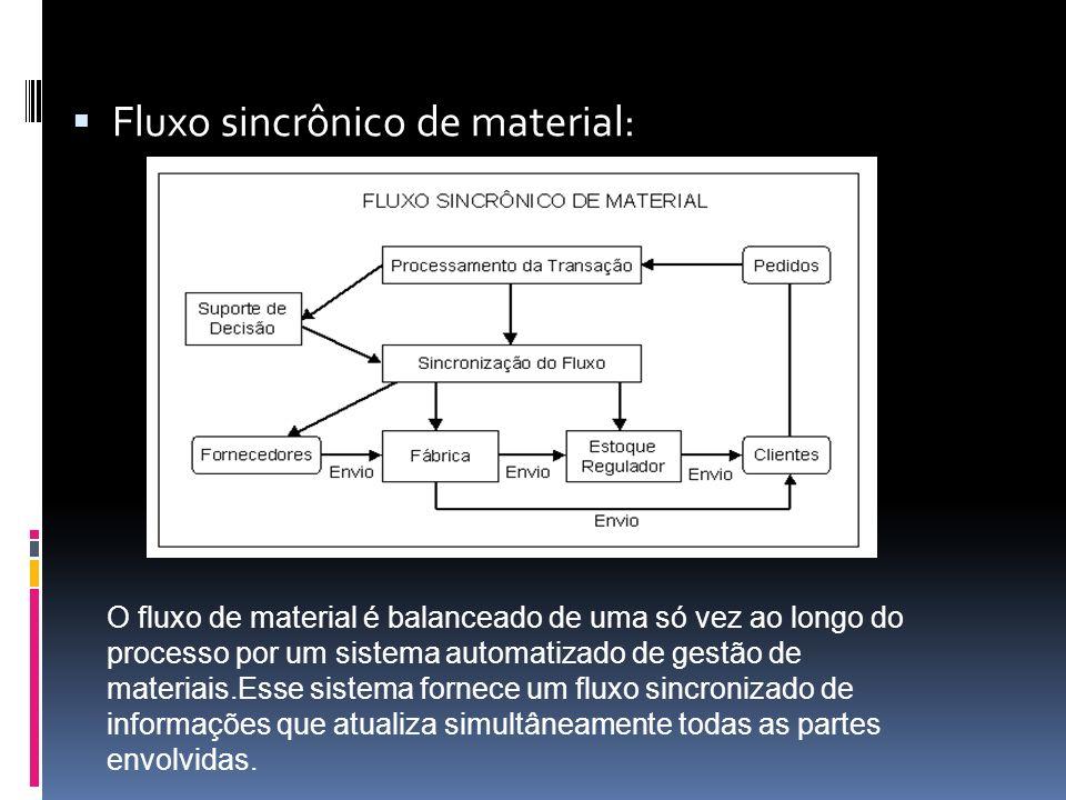 Fluxo sincrônico de material: O fluxo de material é balanceado de uma só vez ao longo do processo por um sistema automatizado de gestão de materiais.E