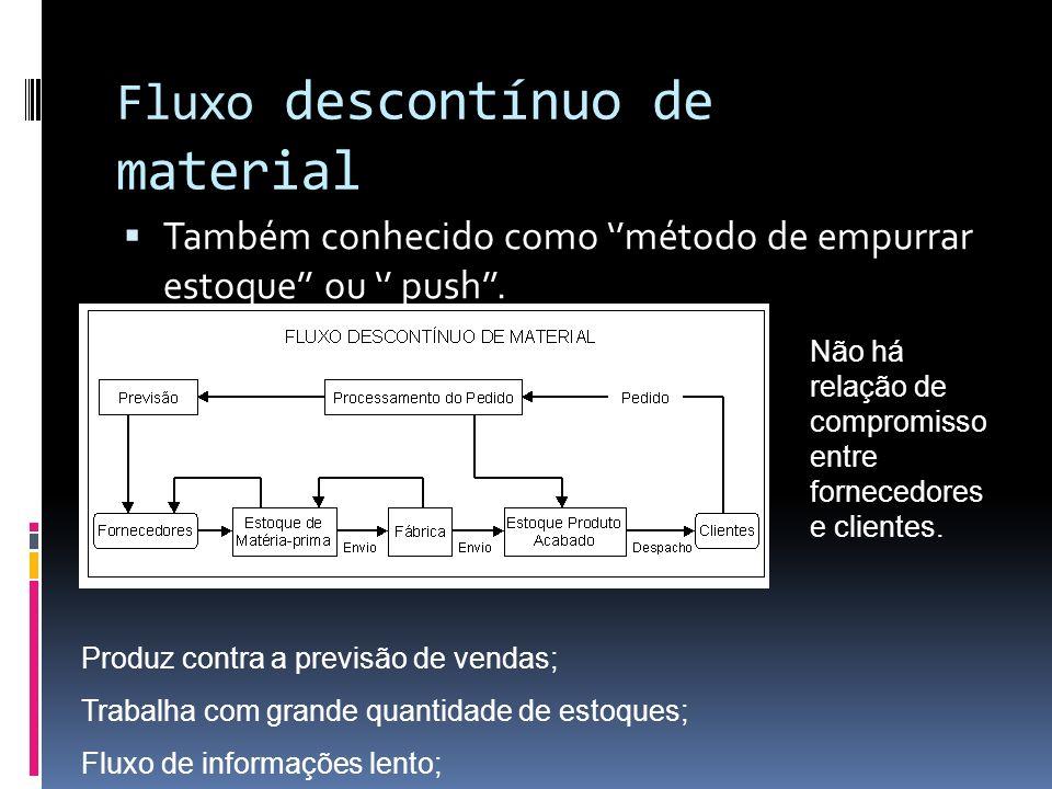 Fluxo descontínuo de material Também conhecido como método de empurrar estoque ou push. Produz contra a previsão de vendas; Trabalha com grande quanti