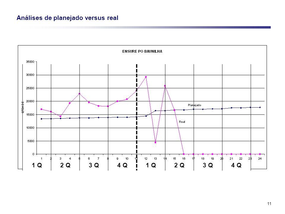 11 Análises de planejado versus real 1 Q2 Q3 Q4 Q1 Q2 Q3 Q4 Q