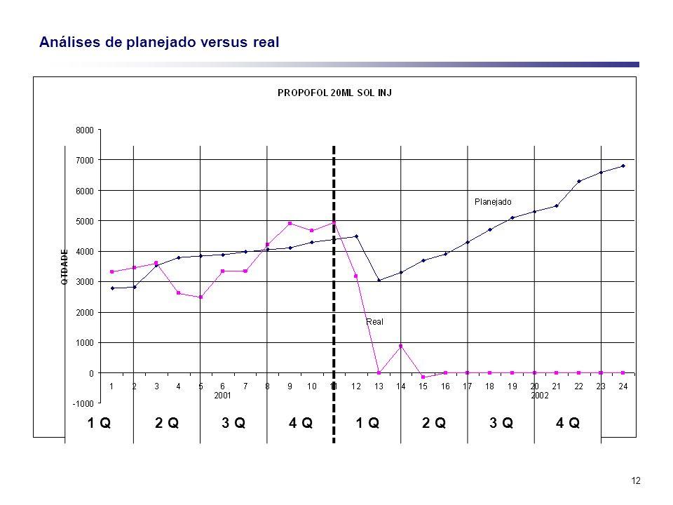 12 Análises de planejado versus real 1 Q2 Q3 Q4 Q1 Q2 Q3 Q4 Q