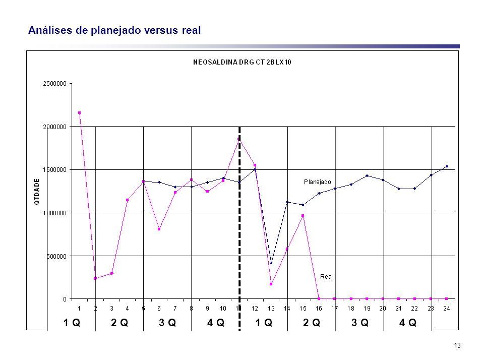 13 Análises de planejado versus real 1 Q2 Q3 Q4 Q1 Q2 Q3 Q4 Q