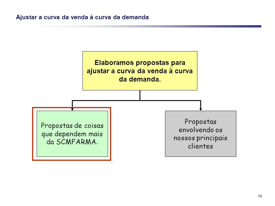 14 Ajustar a curva da venda à curva da demanda Elaboramos propostas para ajustar a curva da venda à curva da demanda. Propostas de coisas que dependem