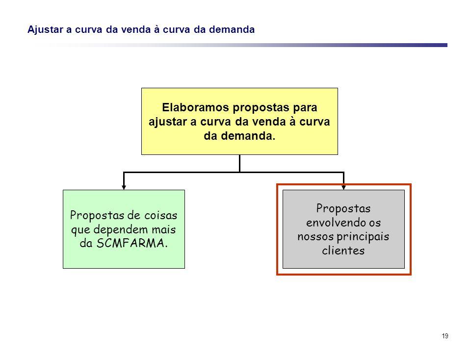 19 Ajustar a curva da venda à curva da demanda Elaboramos propostas para ajustar a curva da venda à curva da demanda. Propostas de coisas que dependem