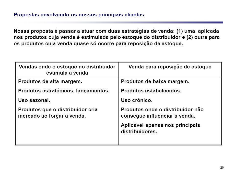 20 Propostas envolvendo os nossos principais clientes Nossa proposta é passar a atuar com duas estratégias de venda: (1) uma aplicada nos produtos cuj