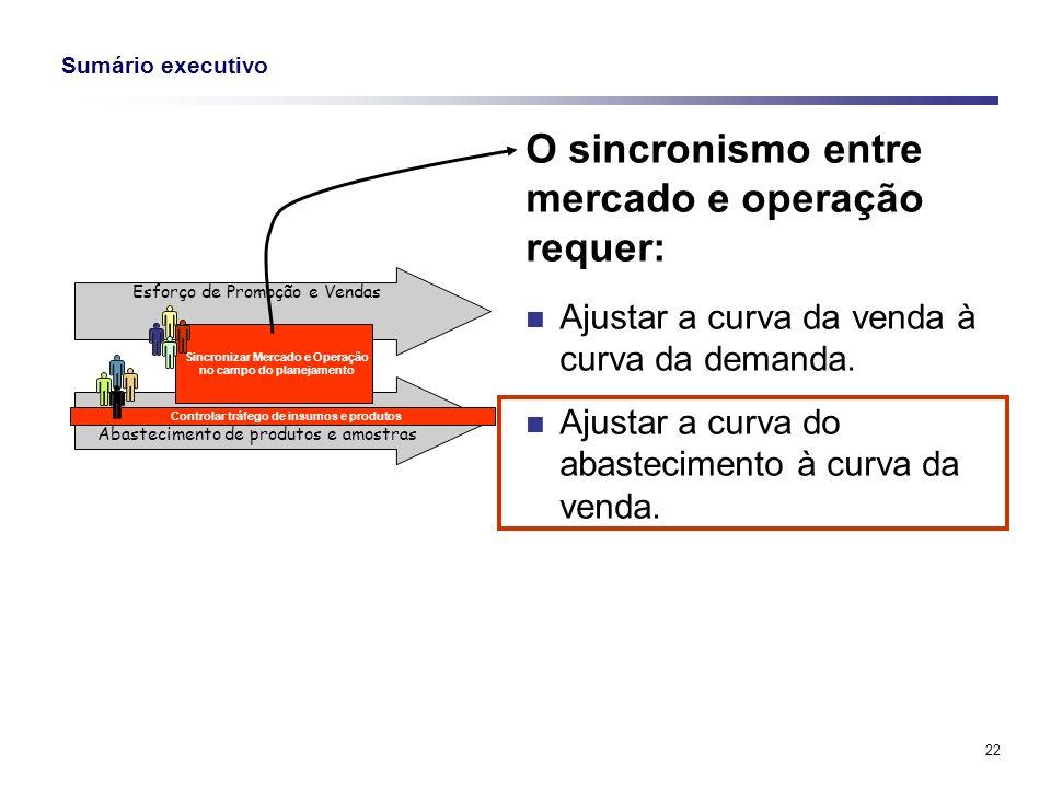 22 Sumário executivo O sincronismo entre mercado e operação requer: Ajustar a curva da venda à curva da demanda. Ajustar a curva do abastecimento à cu